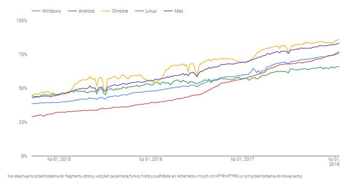Odsetek stron wczytywanych przez HTTPS z poziomu przeglądarki Google Chrome