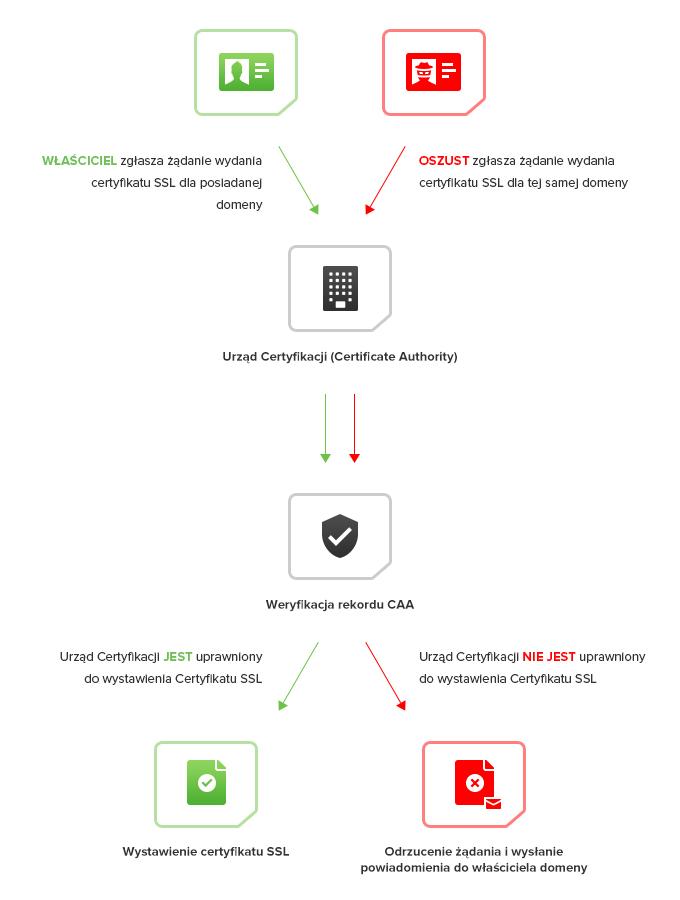 Schemat funkcjonowania CAA - SSL24