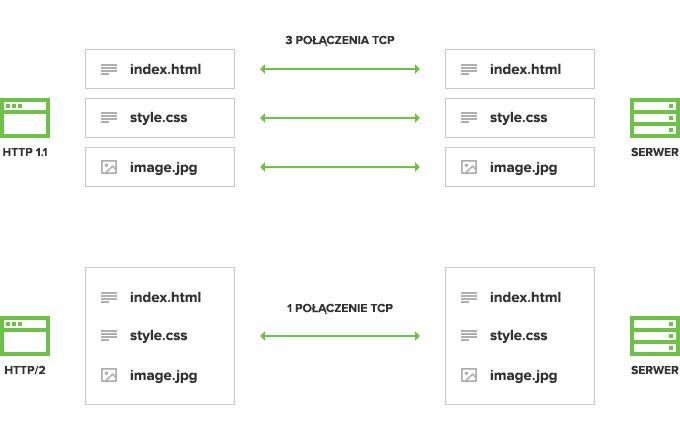 HTTP/2 - jedno połączenie z serwerem