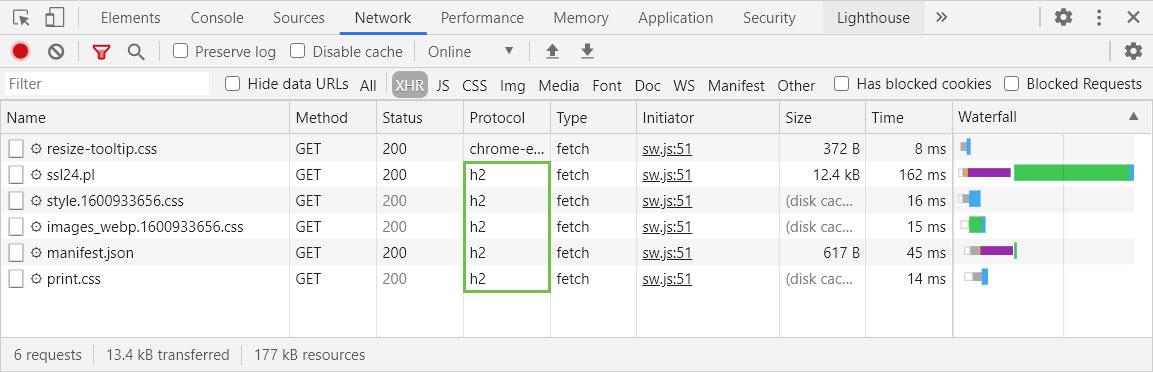 HTTP/2 w Google Chrome