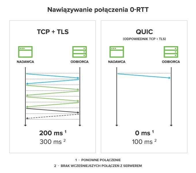 Nawiązywanie połączenia 0-RTT QUIC