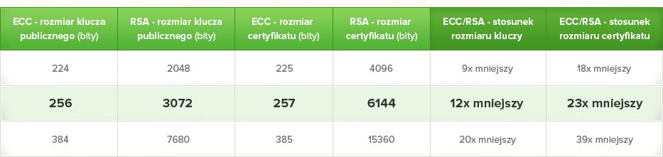 Porównanie algorytmu ECC i RSA - tabela